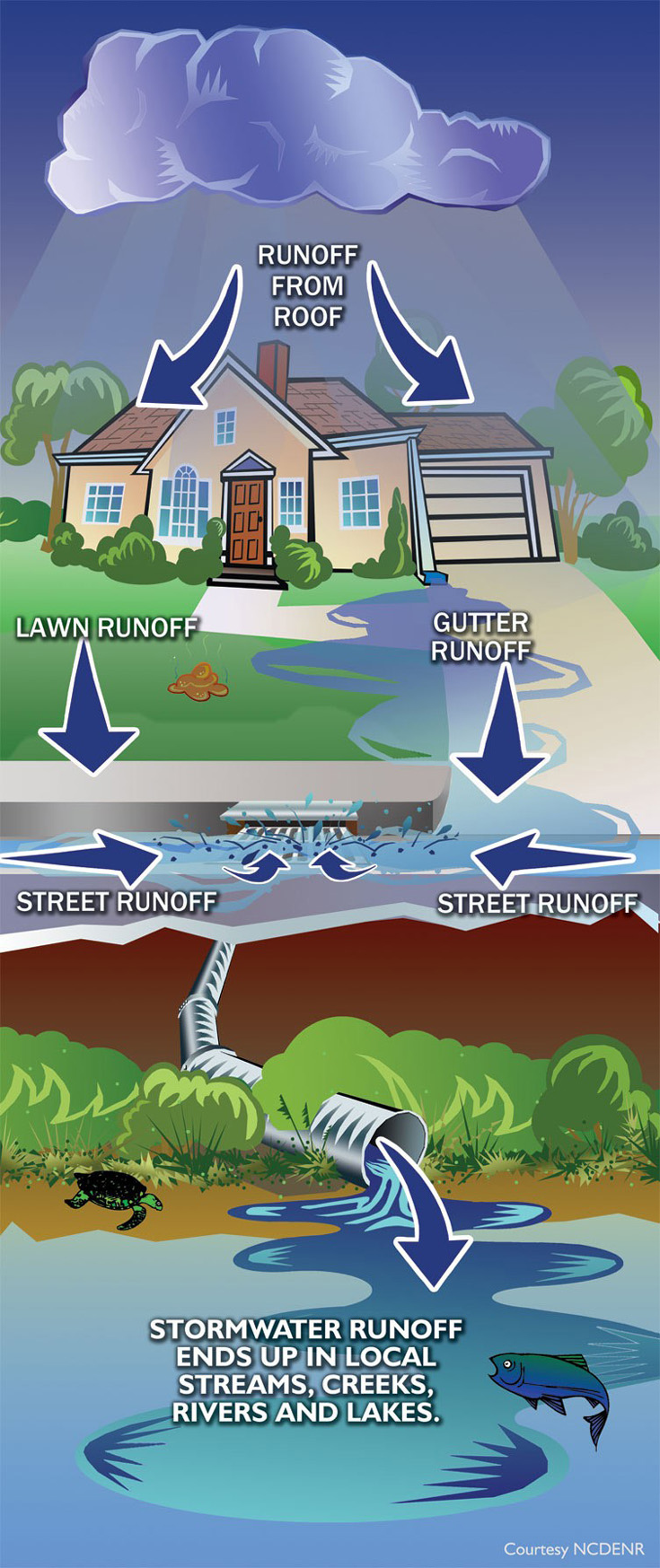 where_stormwater_goes